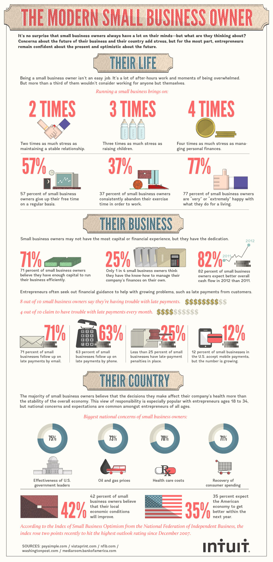 The Modern Small Business Owner Infographic – InfoCrunch